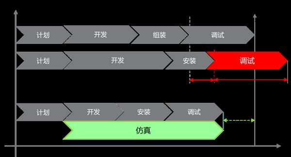 机电系统开发